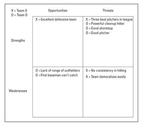 ���� - Usando um gráfico SWOT como uma ferramenta de liderança