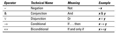 ���� - Sentencial Logic operadores, quadros input-output e Regras Implicação