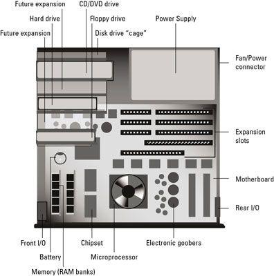 ���� - Olha dentro de um Console PC
