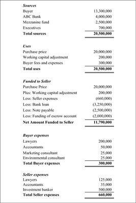 ���� - M & A Encerramento: Comente o Fluxo da Declaração de Fundos
