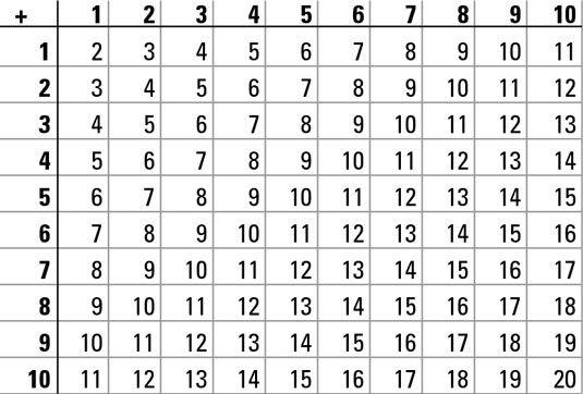 ���� - Aritmética Mental em testes Numeracia