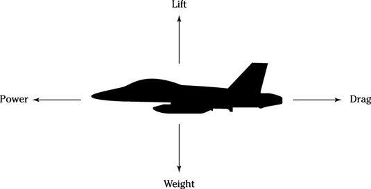 ���� - Militar vôo Aptitude Test: 4 forças que actuam em um avião
