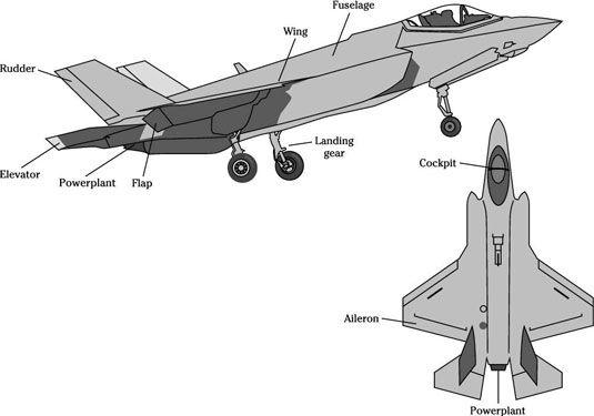 ���� - Militar vôo Aptitude Test: Machados Aviões do Movimento