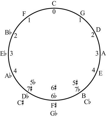 O Círculo dos quintos, com os nomes das letras para cada possível chave de casa.