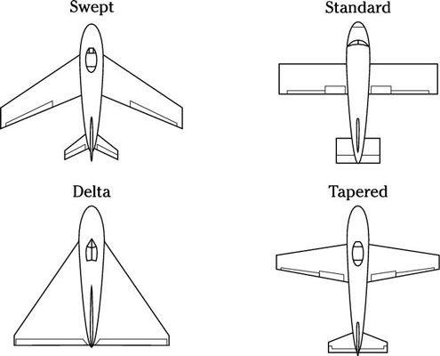 ���� - Operação da Asa fixa-Aircraft: 3 Conceitos