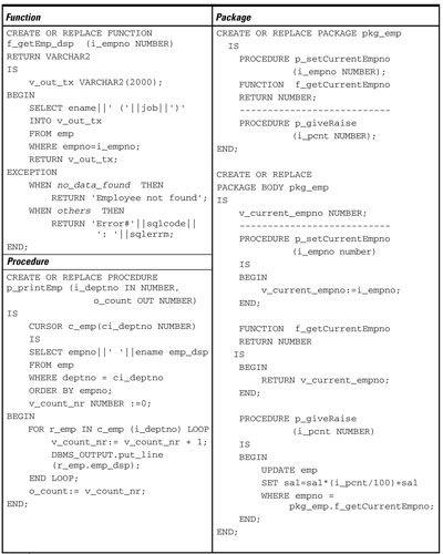 ���� - Amostras Oracle PL / SQL Code