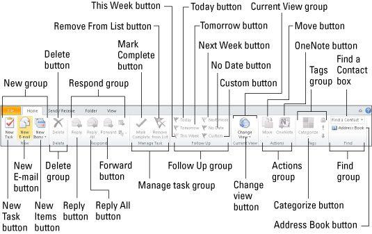 ���� - do Outlook 2010 Task Tab Início