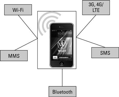 ���� - Visão geral das ligações de dados e segurança de dispositivos móveis