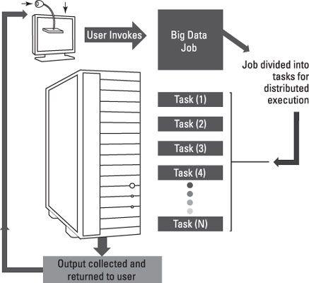 ���� - Desempenho e Big Data