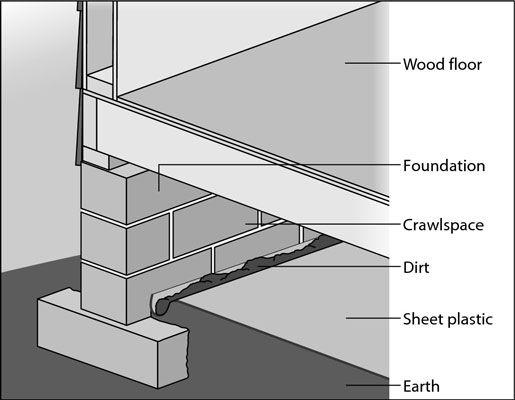 ���� - Prevenção de umidade se acumule sob sua casa