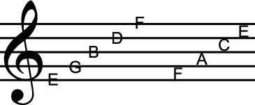 ���� - Lendo notas escritas para um C-Harmonica