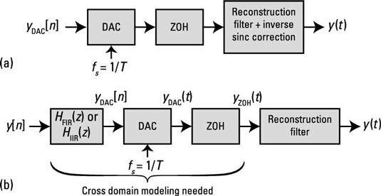 ���� - Os sinais do mundo real e Sistemas de caso: Resolvendo o DAC ZOH Droop problema no z-Domain