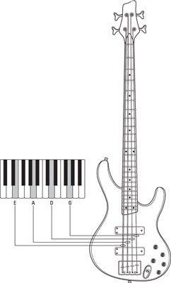 ���� - Referência Afastamento Fontes você pode usar para afinar a sua guitarra baixo quando se joga com os outros