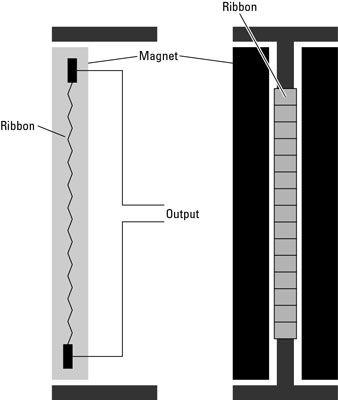 microfones de fita usar uma fita suspensa entre dois ímãs para criar seus sinais.