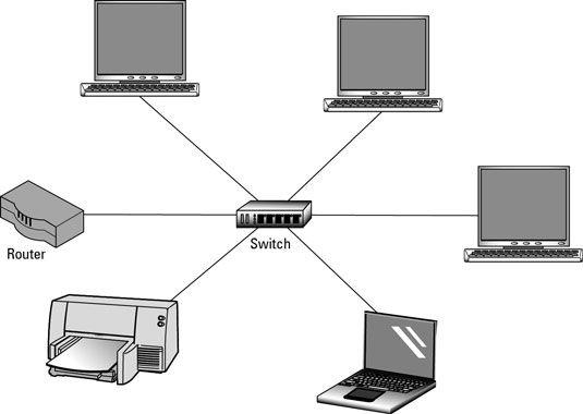 Um interruptor conecta múltiplos dispositivos em uma rede.