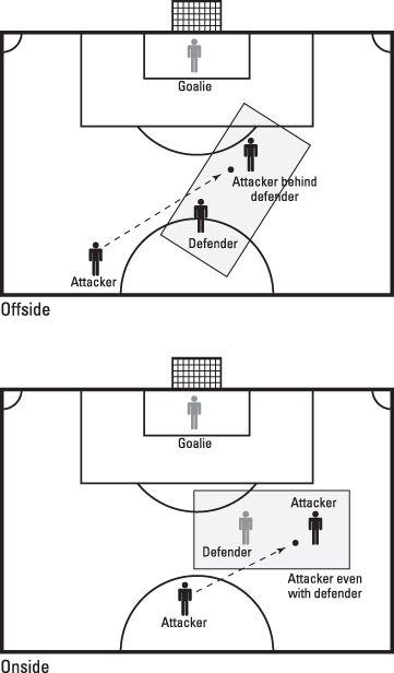 ���� - Qual é a regra do impedimento no futebol?