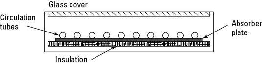 De placa plana colectores solares são o tipo mais usado de coletor.