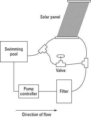 ���� - Sistemas de aquecimento solar para a sua piscina