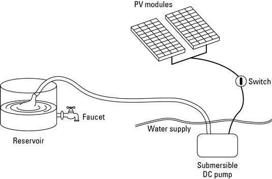 ���� - Sistemas de Abastecimento de Água movido a energia solar