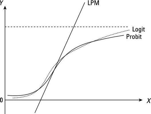 ���� - Especificando funções não-lineares adequados: Os Probit e Logit Models
