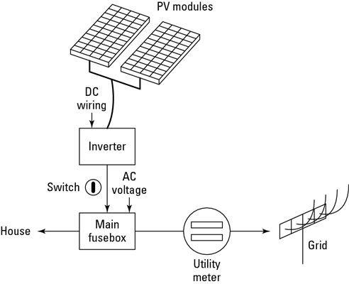���� - Os componentes básicos de um sistema de Home Solar Power