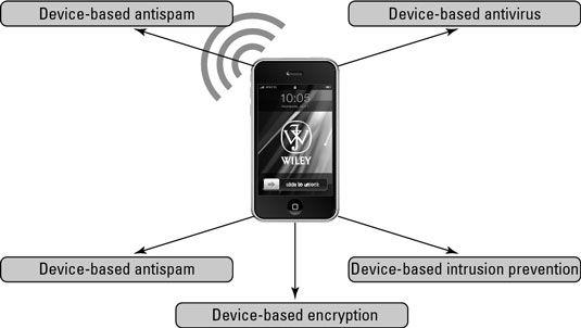 ���� - A empresa Móveis componentes de segurança no dispositivo