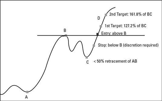 ���� - A estratégia de troca de moeda Fib favorito para os comerciantes do balanço