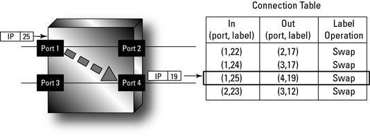 ���� - A Função de etiquetas em MPLS Networks