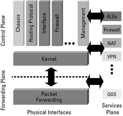 ���� - A função dos três planos de Junos Rede OS