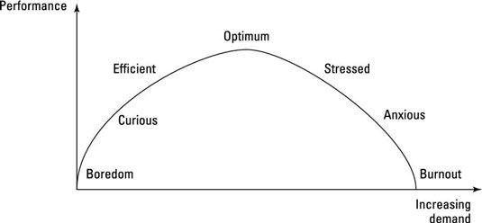 ���� - Use Mindfulness controlar o stress