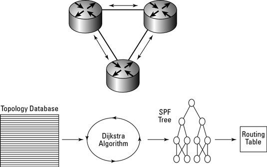 ���� - Trabalhando com Open Shortest Path First (OSPF) protocolo de roteamento