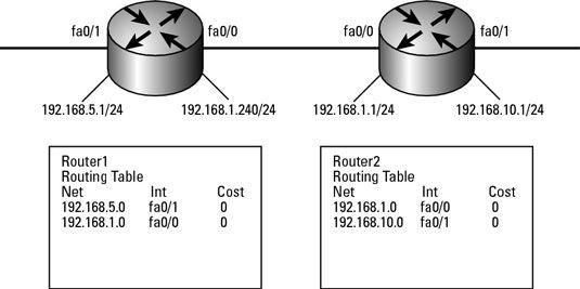 ���� - Trabalhando com o Routing Information Protocol (RIP)